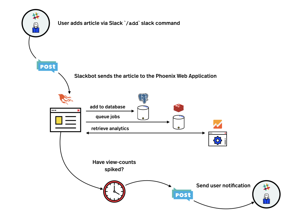 DNI POST Slackbot Workflow