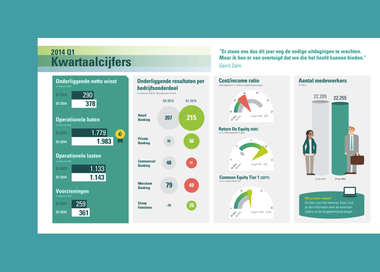 ABN AMRO infographic