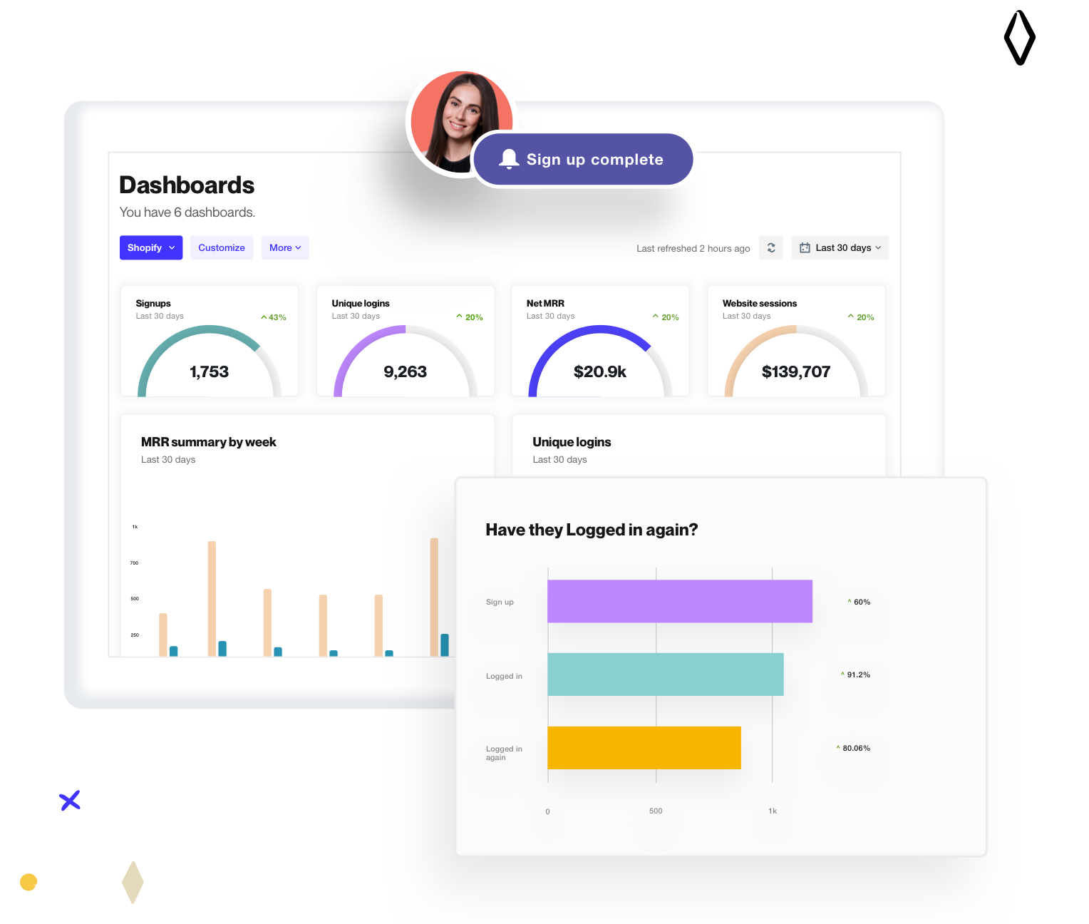 We help you track user behavior in your app and give you reporting and dashboards to stay on top of every important SaaS metric.