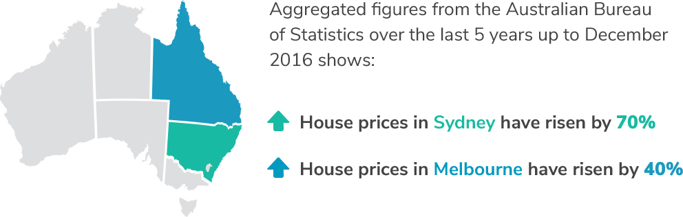 sydney-melbourne-house-prices