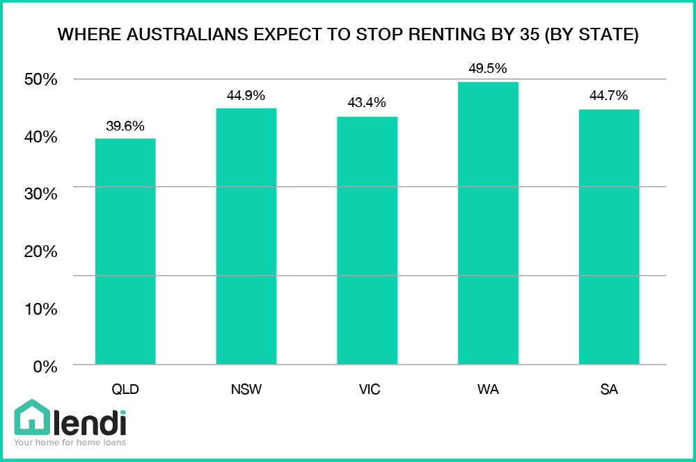 where-australians-expect-to-stop-renting-by-35