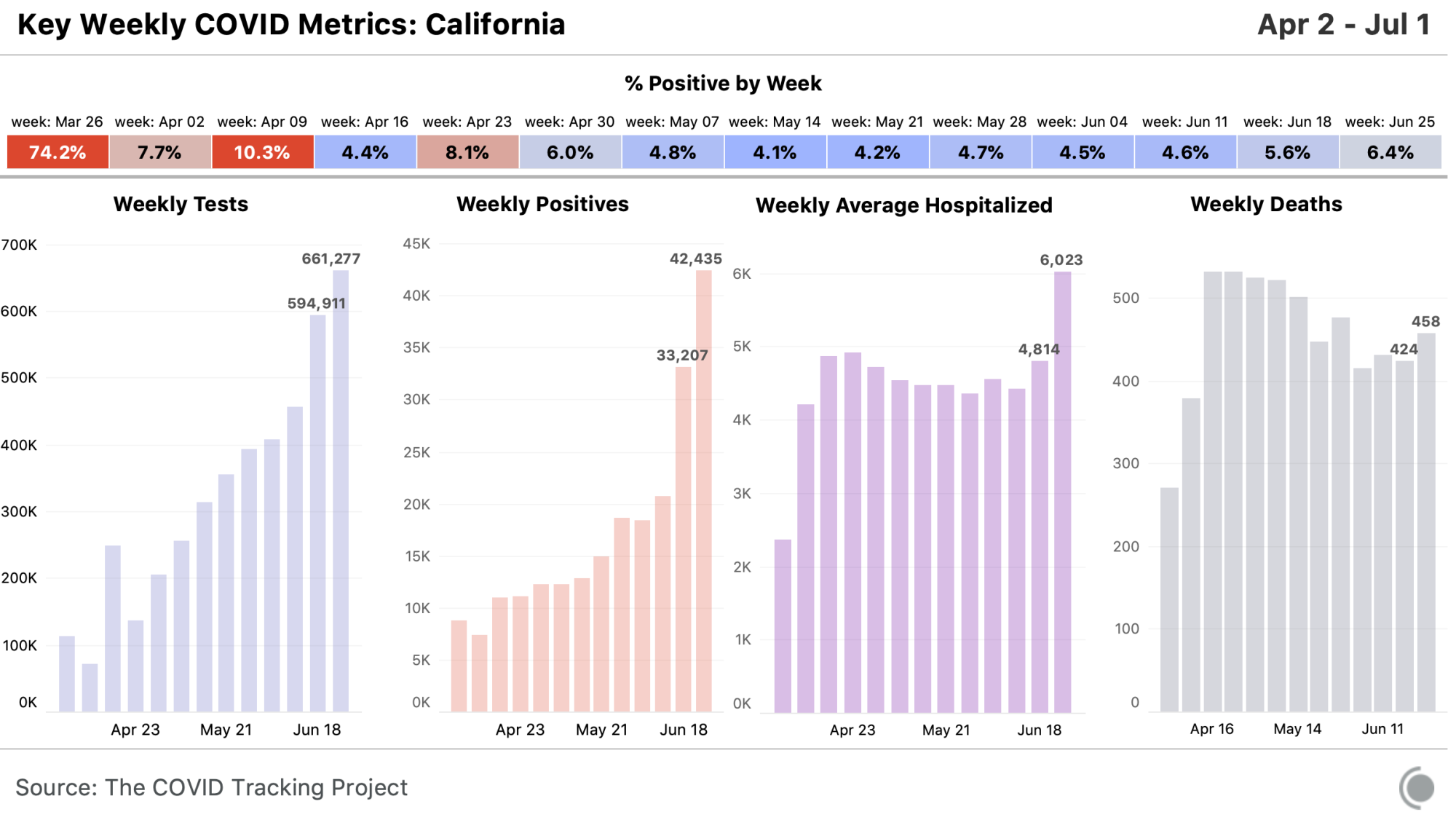 State chart for California, all metrics available at https://covidtracking.com/data/state/california
