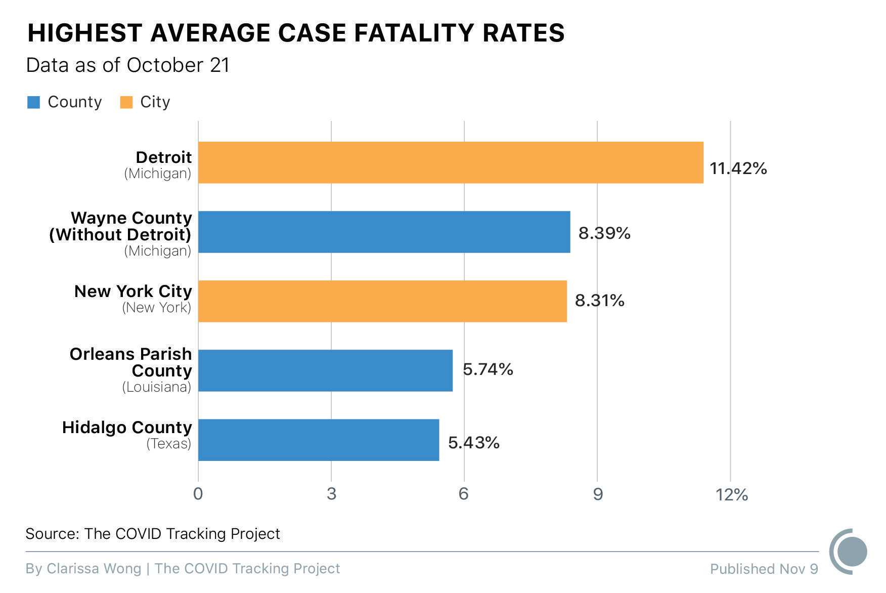 A bar graph shows the highest average case fatality rates, as of October 21. Detroit, Michigan has an average case fatality rate of 11.42%; Wayne County (excluding Detroit) in Michigan has an average CFR of 8.39%; New York City, New York has an average CFR of 8.31%; Orleans Parish County in Louisiana has an average CFR of 5.74%; and Hidalgo County, Texas has an average CFR of 5.43%.