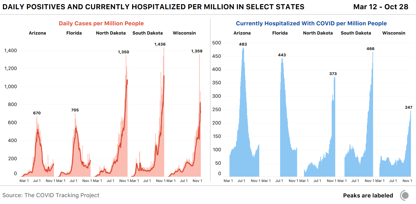 Daily cases per million bar charts and currently hospitalized per million bar charts for Arizona, Florida, North Dakota, South Dakota, and Wisconsin. Cases and hospitalizations are peaking now in North Dakota, South Dakota, and Wisconsin.