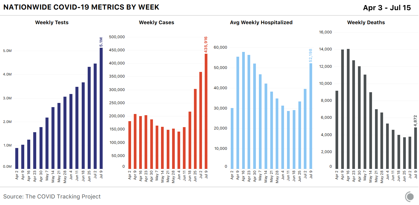 COVID-19 metrics by week, Apr 3 - Jul 15