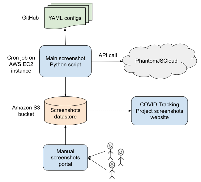 A flowchart diagram describes our screenshot architecture. The main screenshot script, written in Python, runs on an AWS EC2 instance. The script pulls from YAML configs on GitHub and makes API calls to PhantomJSCloud. Screenshots are stored in an Amazon S3 bucket. A manual screenshots portal also sends screenshots to the same S3 bucket. The COVID Tracking Project website pulls from the screenshots datastore to display screenshots.
