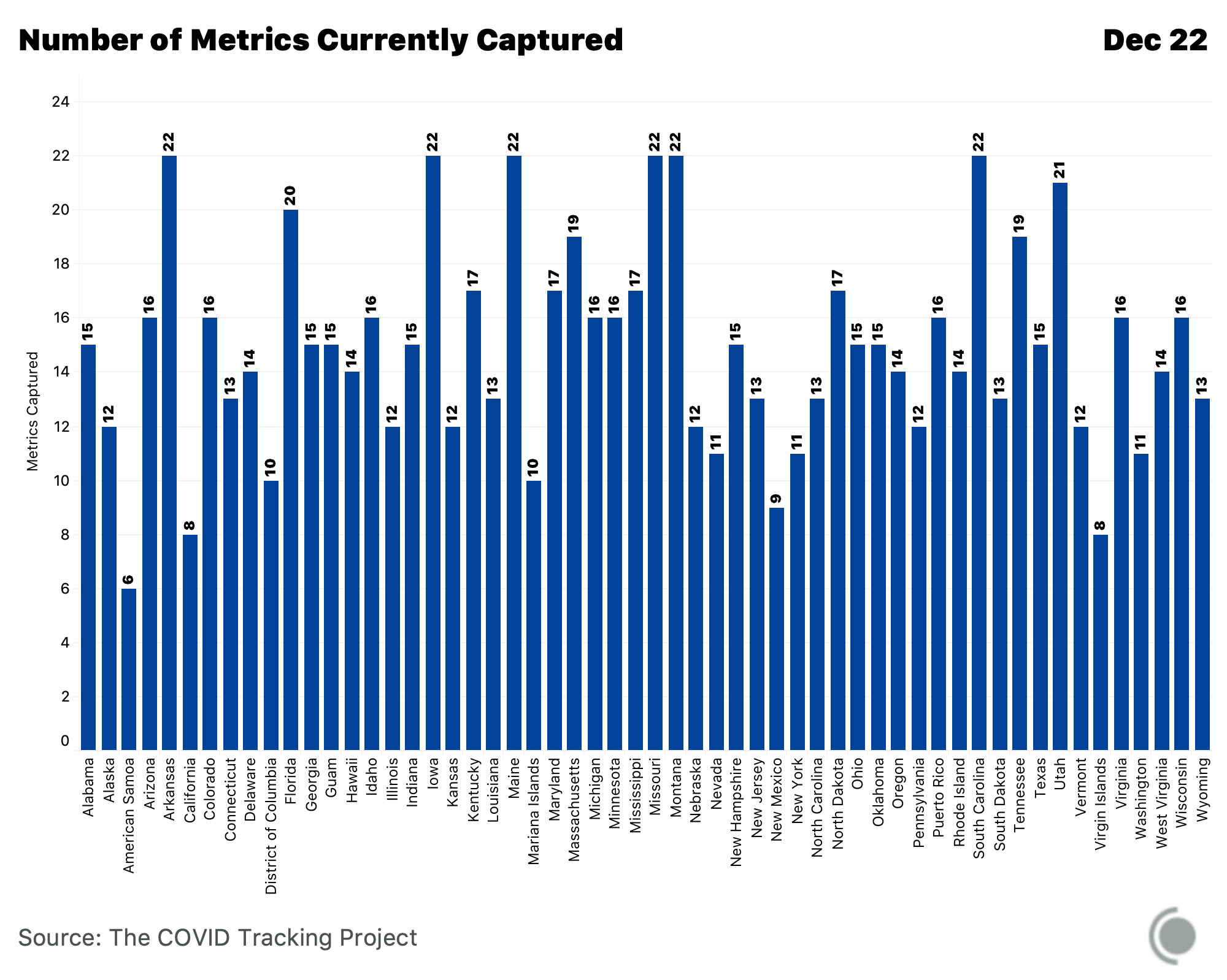 A bar chart displaying the number of COVID-19 metrics captured by The COVID Tracking Project. Arkansas is the highest number at 22 and American Samoa is the lowest number at 6.