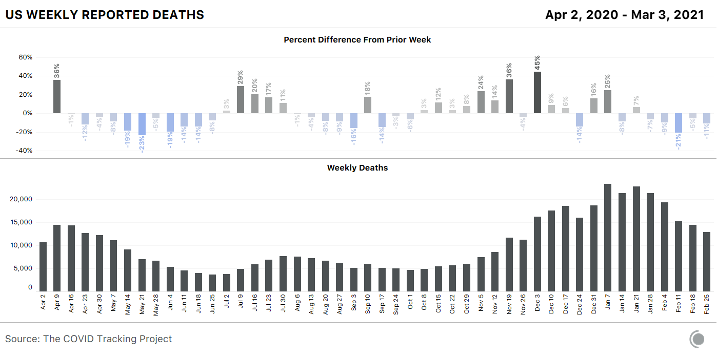 Two bar charts showing US COVID-19 deaths per week and the change over the previous week for the same metric. Deaths have been falling since the week beginning January 7, 2021.