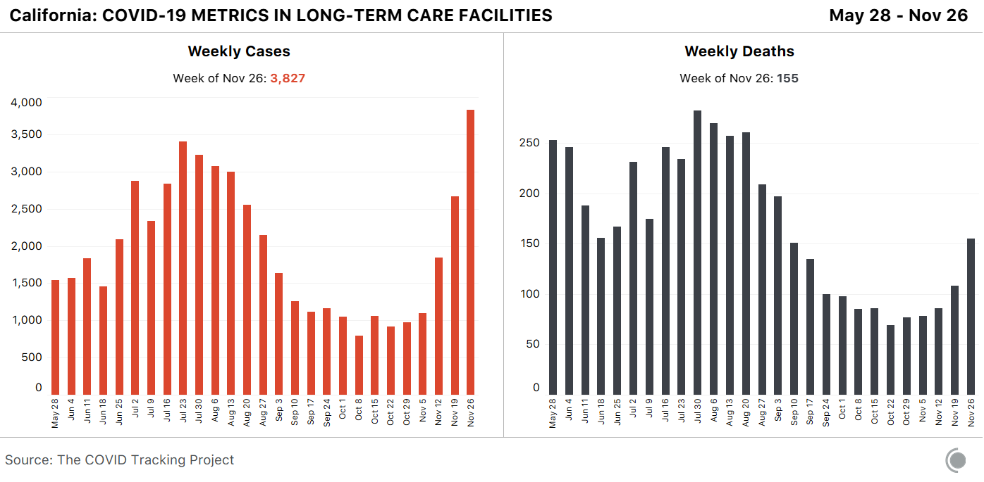 Bar charts showing COVID-19 cases and deaths in California. Both metrics have increased decreased from July to early October. Since early October, both have since increased.