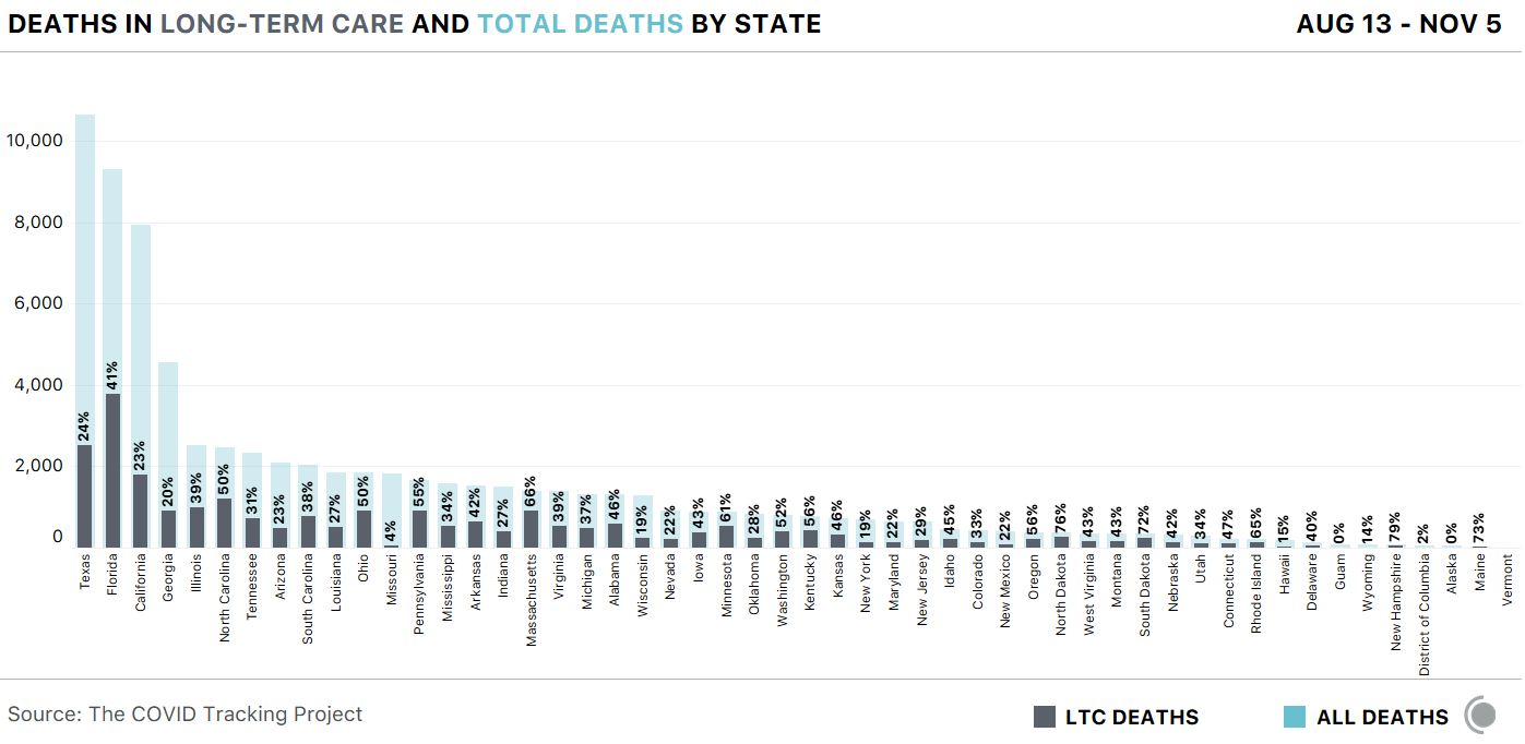 Chart showing the number deaths in LTC facilities versus total deaths by state from Aug 13 through Nov 5. The Dakotas have the highest percentage of LTC death, both above 76%.