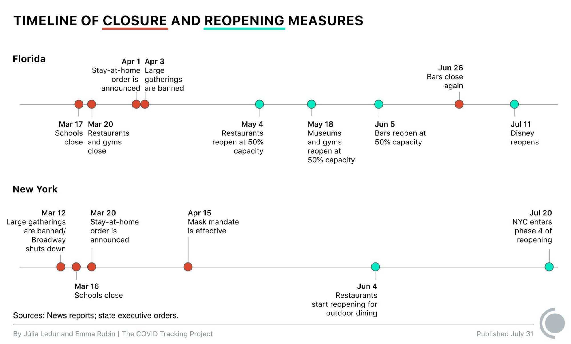 Timeline showing closure and reopening measures in Florida and New York, from March to July, 2020.