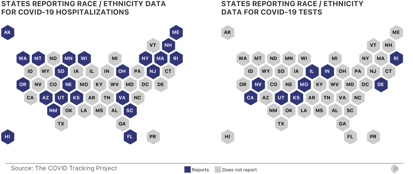 Two maps, one showing the states reporting race / ethnicity data for COVID-19 hospitalizations, the other showing the states reporting race / ethnicity data for COVID-19 tests. 23 states have reported some hospitalization data, and 9 report testing data.