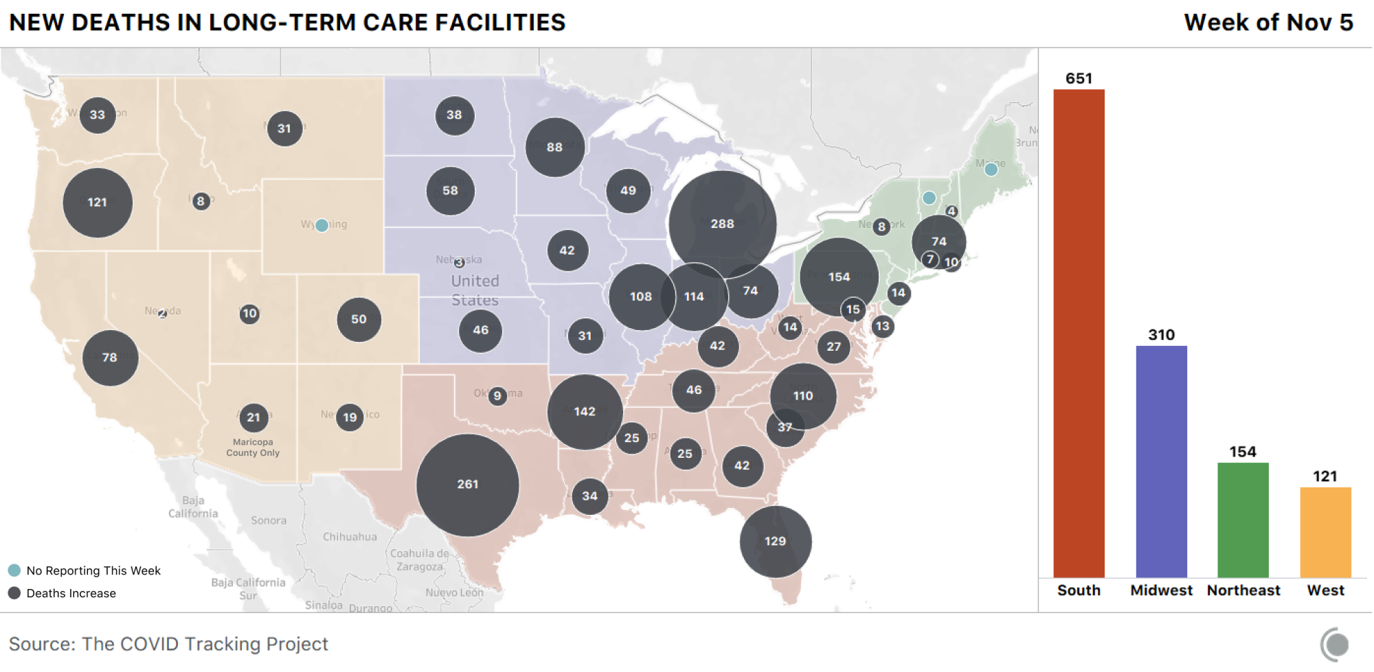 Map of the US showing new deaths in LTC facilities this week. Michigan saw the most deaths with 288. Most deaths are occurring in the South and Midwest.