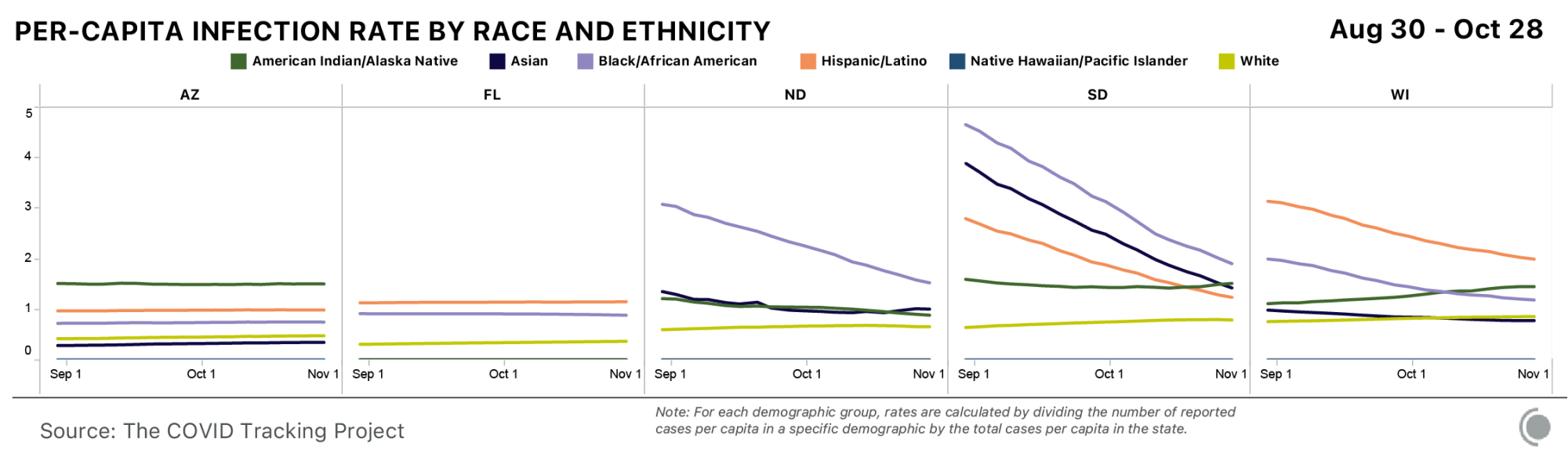 Per capita infection rate by race and ethnicity for Arizona, Florida, North Dakota, South Dakota, and Wisconsin. Per capita infections have generally decreased for Black, Latinx, and Asian people. Data is from August 30 through October 28.