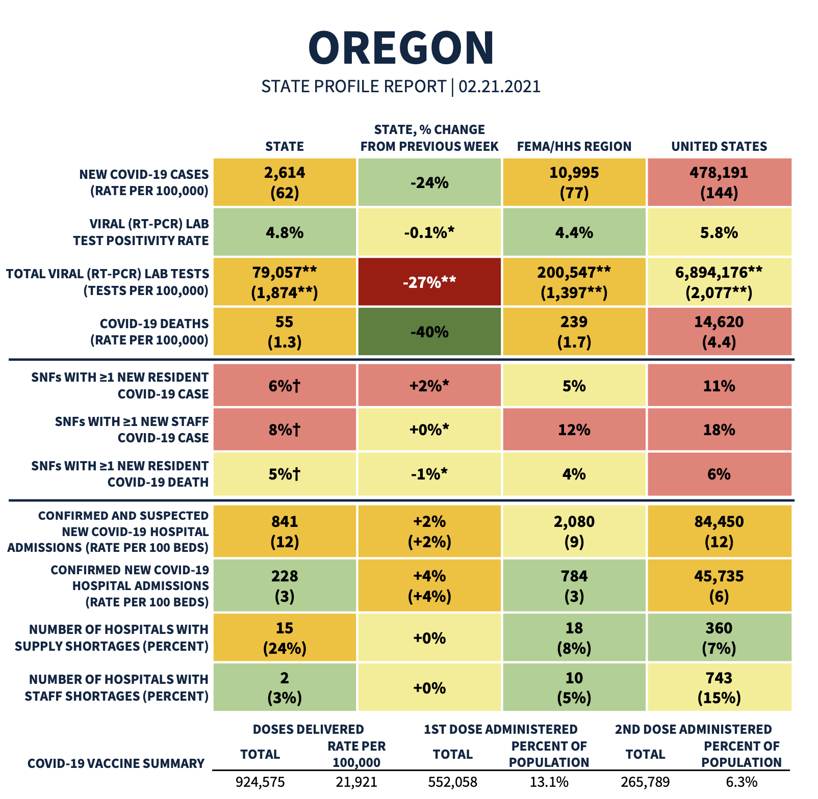 Chart from the federal's State Profile Report for Oregon showing many key COVID-19 metrics, including new cases, test positivity rate, lab tests, deaths, hospital admissions, and hospital shortages for the state, the FEMA region, and the US.