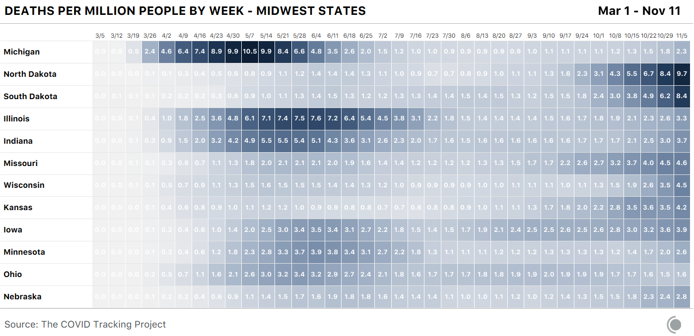A color coded table showing deaths per million people by week from COVID-19 for each Midwest state. Michigan had the highest deaths/million for a single week in early May at 10.5, but the Dakotas are both above 9 in the most recent week.
