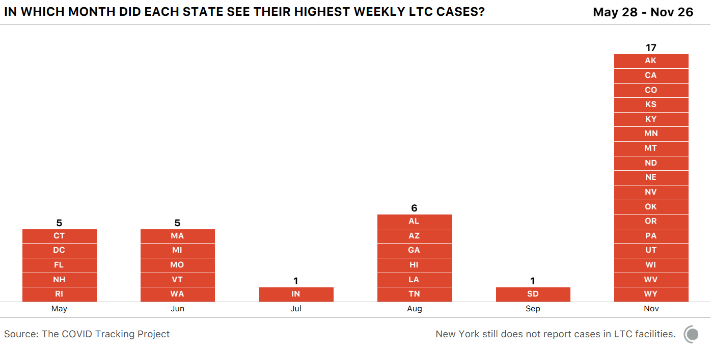 Monthly bar chart showing the month in which each state saw it's highest week of LTC cases. 17 states saw their highest week in November (by far the most of any month).