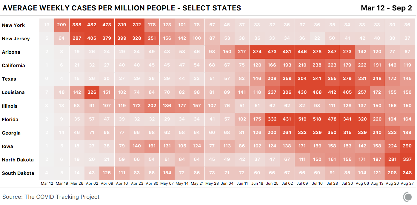Chart of average weekly cases per million people for select states showing Iowa, North Dakota, and South Dakota with very high weekly average new cases this week.