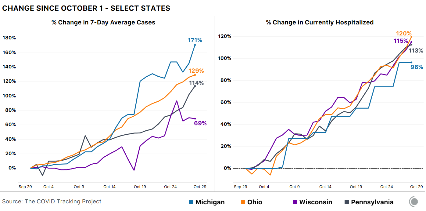 2 line charts. First shows change in 7-day average cases since Oct 1 for Michigan, Ohio, Wisconsin, Pennsylvania. All states are seeing major cases rises. Second shows change in currently hospitalized since Oct 1 for the same states - all have risen at least 96%