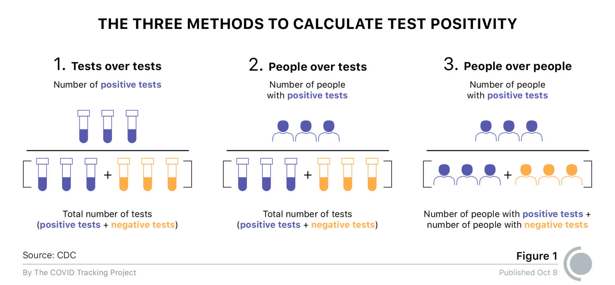 Graphic depicting the three methods for calculating test positivity, as outlined by the US Centers for Disease Control and Prevention. Method 1 is