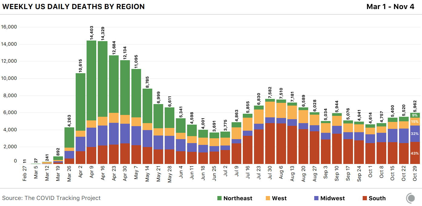 Stacked bar chart of weekly COVID-19 deaths in the US by census region. Deaths in the Midwest are growing as a percentage of total deaths in the past week.
