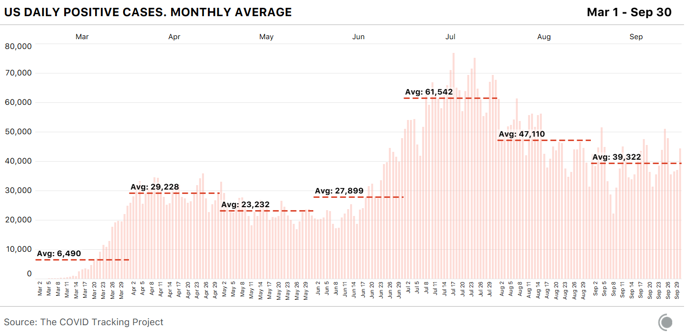 Chart shows US daily positive cases, including monthly averages, between March 1st and September 30th. Average daily new cases in September were 39,322. This is a drop from the previous month of August, which had 47,110 average daily new cases.