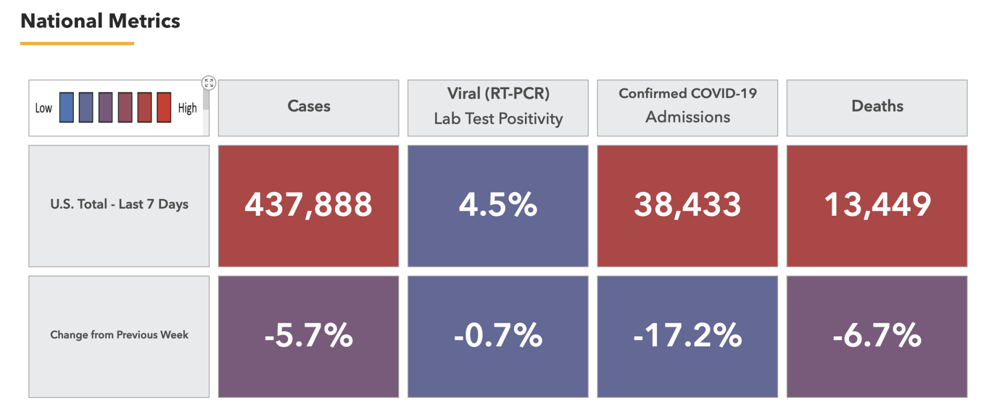 HHS Protect topline metrics, presented as a color-coded table and including cases, test positivity, confirmed COVID-19 hospital admissions, and deaths, along with a