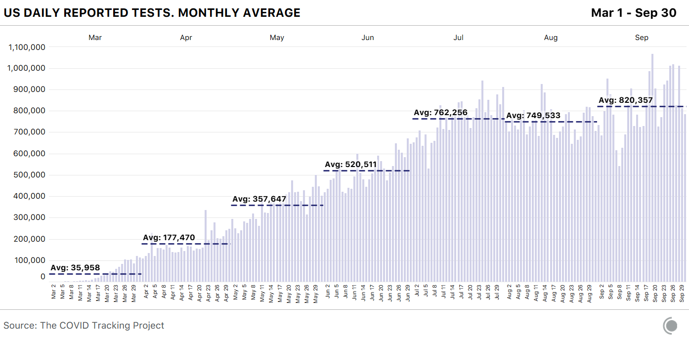 Chart shows data for US daily reported tests, including monthly averages, between March 1st and September 30th. September's average daily tests were 820,357; this is an increase from August's average of 749,533 daily tests.
