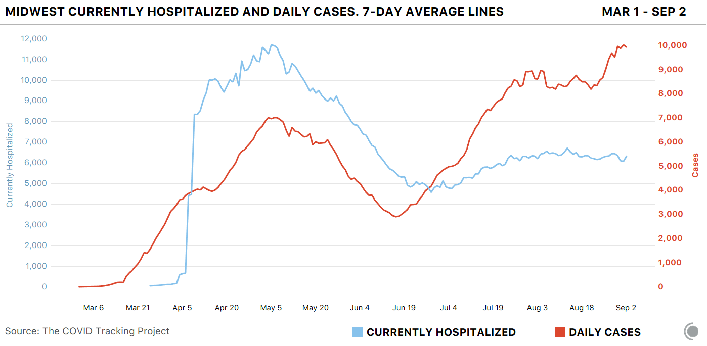 Line graph of Midwest hospitalization and daily new cases seven-day averages showing cases rising this week but hospitalizations remaining flat.