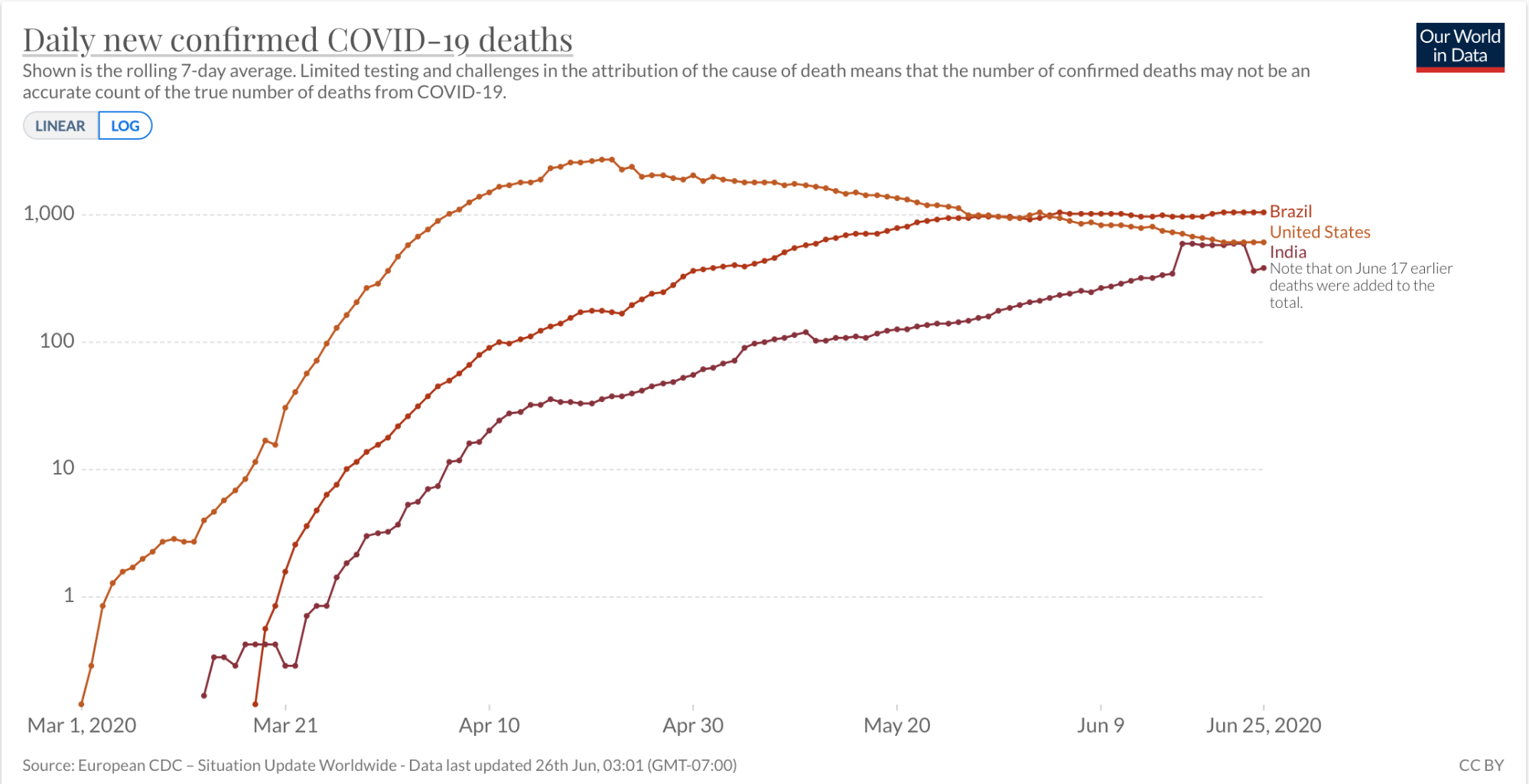 The rolling 7-day average of deaths for Brazil, United States, and India, as a logarithmic scale. Limited testing and challenges in the attribution of the cause of death means the number may not be an accurate count.