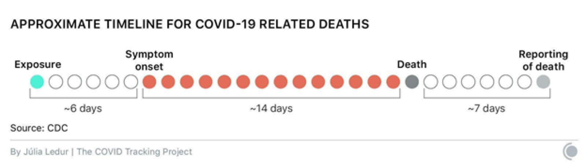 A graphic showing the timeline of an average COVID-19 disease progression. Symptoms follow exposure by about 6 days, death follows symptoms by about 14 days, and reporting of deaths follow afterward by 7 days.