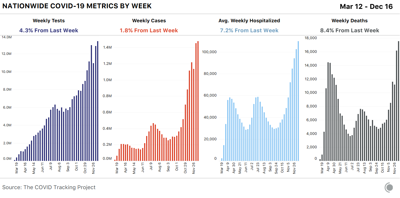 4 bar charts showing weekly COVID-19 metrics for the US. Tests and cases rose only slightly from last week, while deaths were up 8.4% (for the highest week yet recorded).
