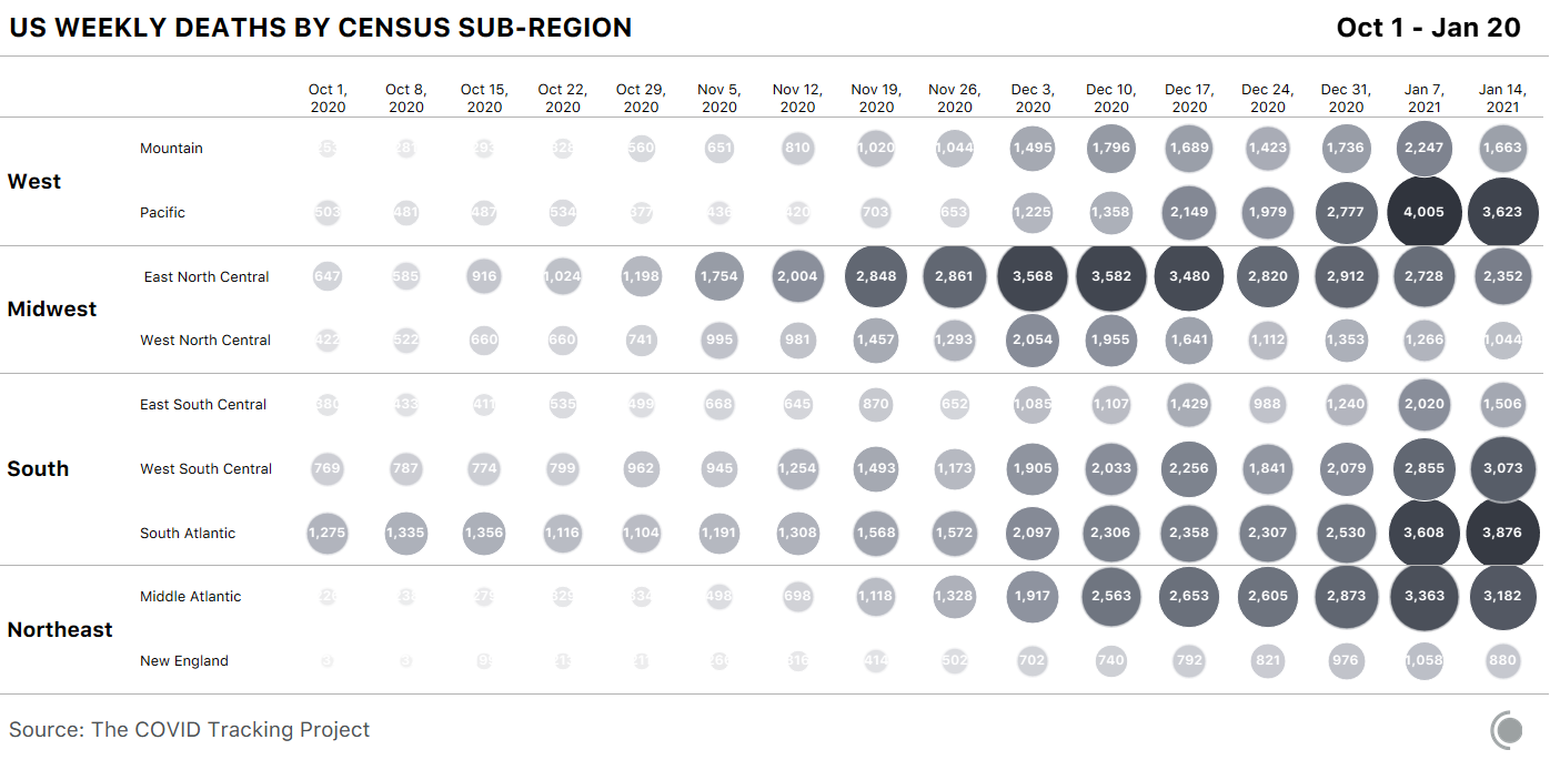 Bubble chart showing weekly deaths declining in all four Census regions and in all but two sub-regional divisions.