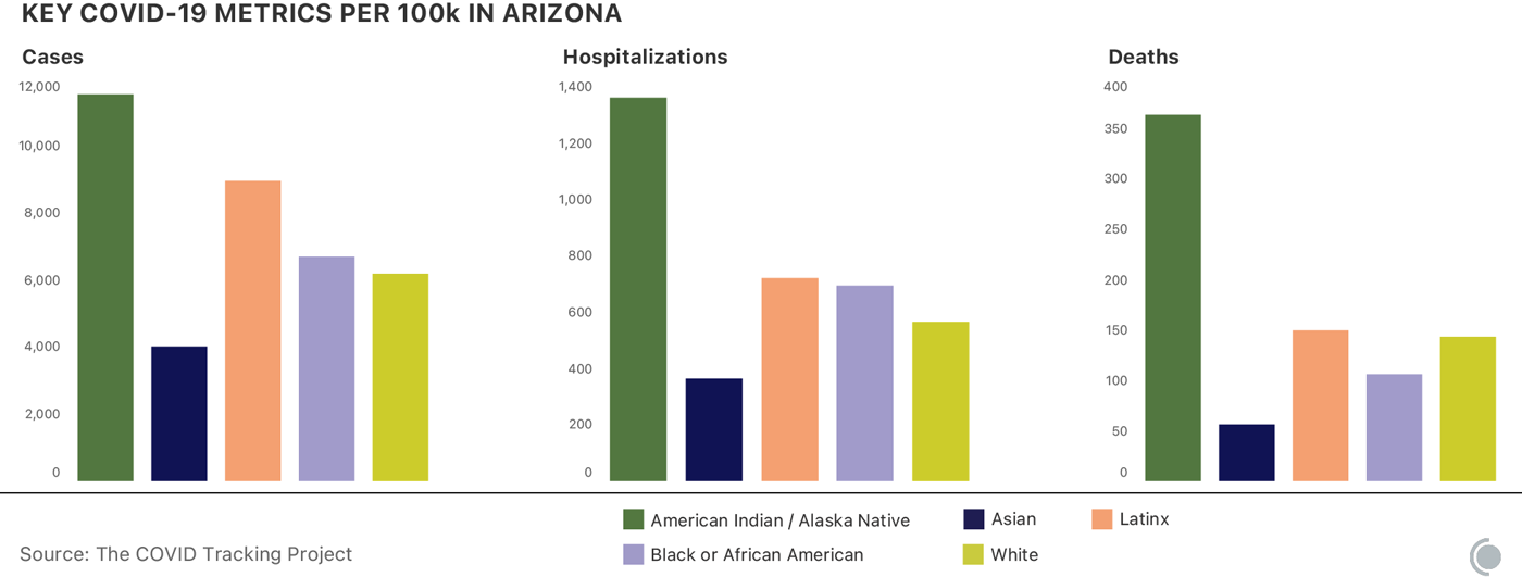 Charts showing the cases, hospitalizations, and deaths per 100,000 in Arizona, broken down for racial and ethnic groups. All three outcomes are significantly more likely for American Indians or Alaska Natives than for other groups reported by the state.