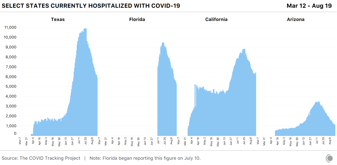 Select States Currently Hospitalized with COVID-19