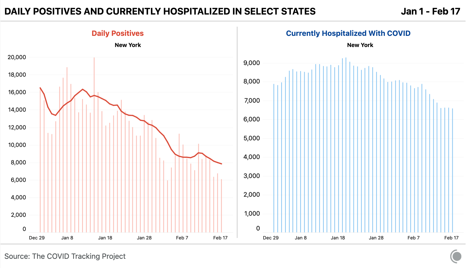 Two bar charts showing daily positives and currently hospitalized in New York. A wobble in reported positives is visible around a week after the Feb 4 storm that disrupted reporting. No such wobble is visible in the currently hospitalized numbers.