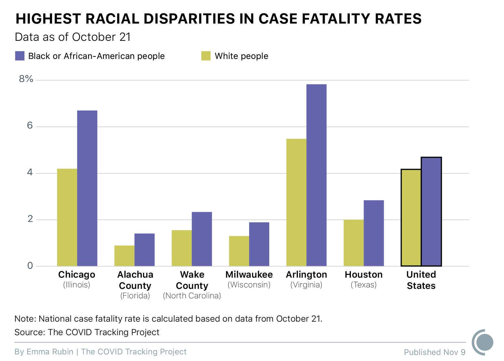 A double bar graph compares the case fatality rates among Black and African American people vs. White people for the following locations: Chicago, Illinois; Alachua County in Florida; Wake County in North Carolina; Milwaukee, Wisconsin; Arlington, Virginia; Houston, Texas; and the entire United States. For all locations listed, Black and African American people have a higher case fatality rate than White people. All data is as of October 21.