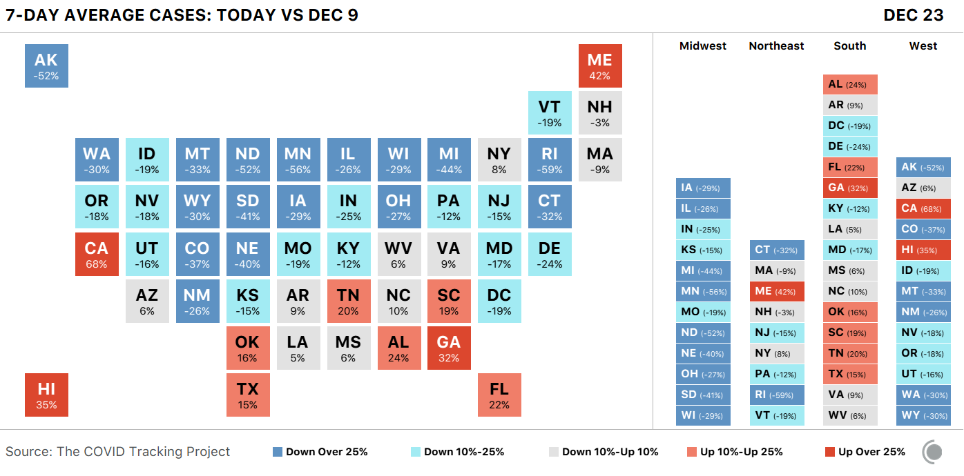Block map of US states showing the change in 7-day average COVID-19 cases for Dec 23 v Dec 9. Only a few states are seeing rapid  rises, but those states are populous (CA, GA, FL).