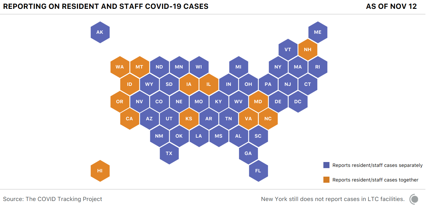 Cartogram map of US states. 13 states (WA, MT, ID, OR, CA, HI, IA, IL, KS, VA, NC, MD, and NH) report resident and staff COVID-19 cases as a single number.