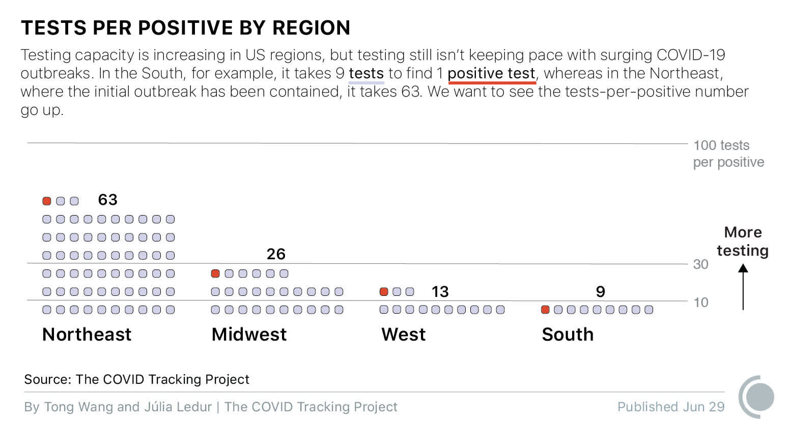 A dot graph showing the current tests per positives for each region of the United States. In the Northeast, it's 63 tests per positive; in the Midwest, it's 26 tests per positive; in the West, it's 13 tests per positive; in the South, it's only 9 tests per positive.