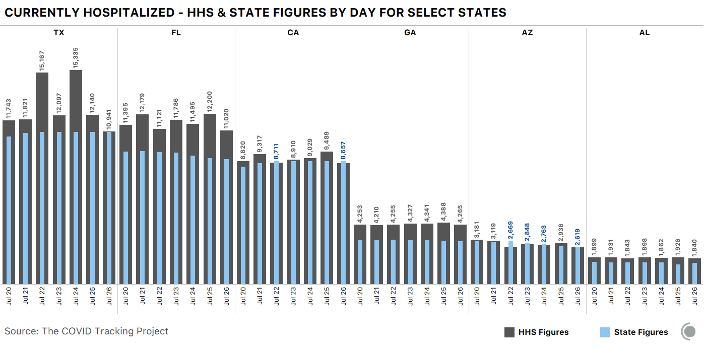 Bar chart comparing HHS and state-reported hospitalization data for Texas, Florida, California, Georgia, Arizona, and Alabama. Trends described in article text.