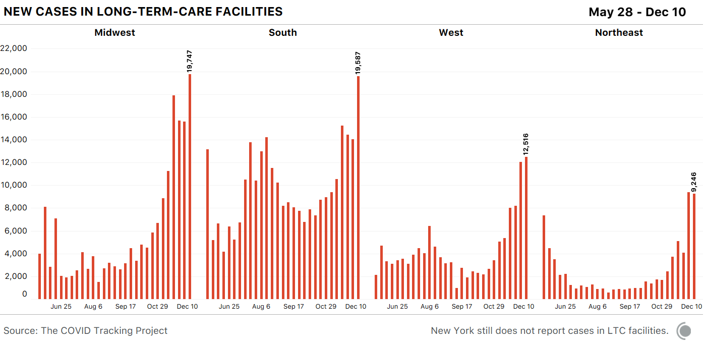 Bar chart of new long-term-care cases by region. The Midwest and South had large spikes this week (over 18,000 new cases each).