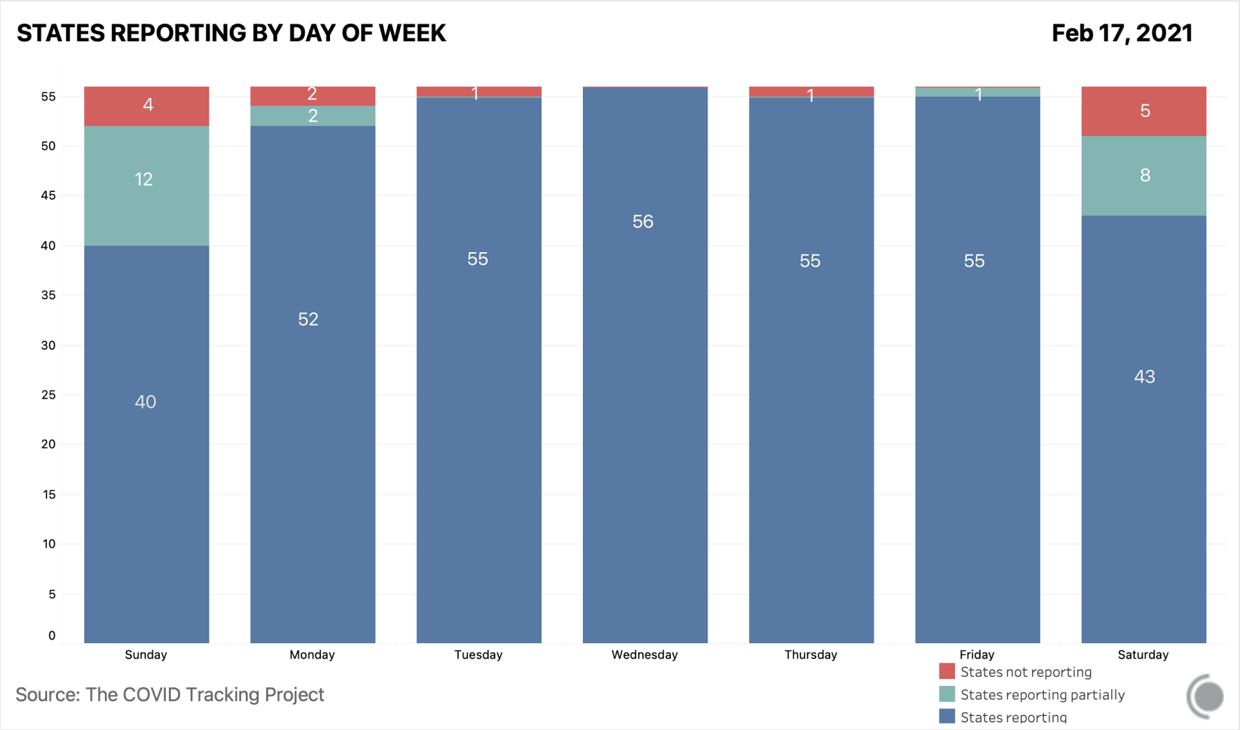 Chart showing how many states report each day of the week. Saturdays and Sundays are when the highest number of states either don't report at all or only partially report.