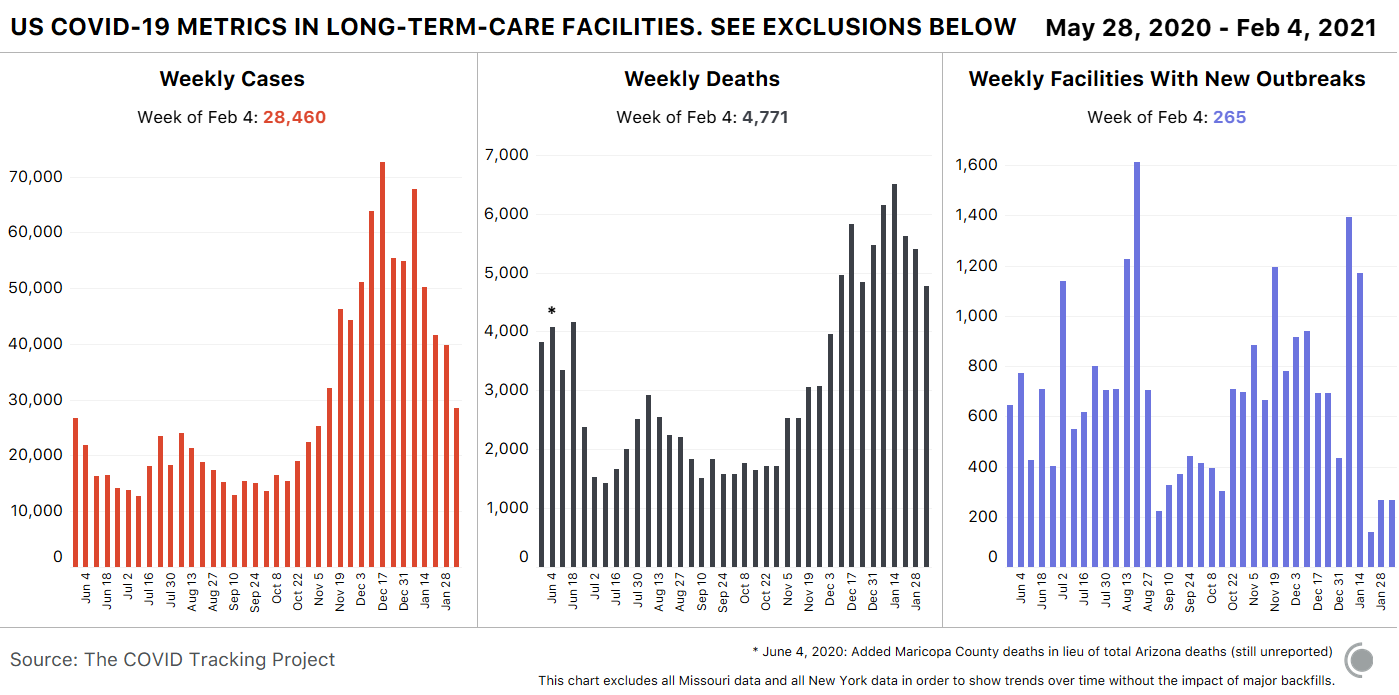3 bar charts showing key COVID-19 metrics in long-term-care facilities. Cases and deaths have both declined sharply in recent weeks. Graphs exclude data from Missouri and New York State.