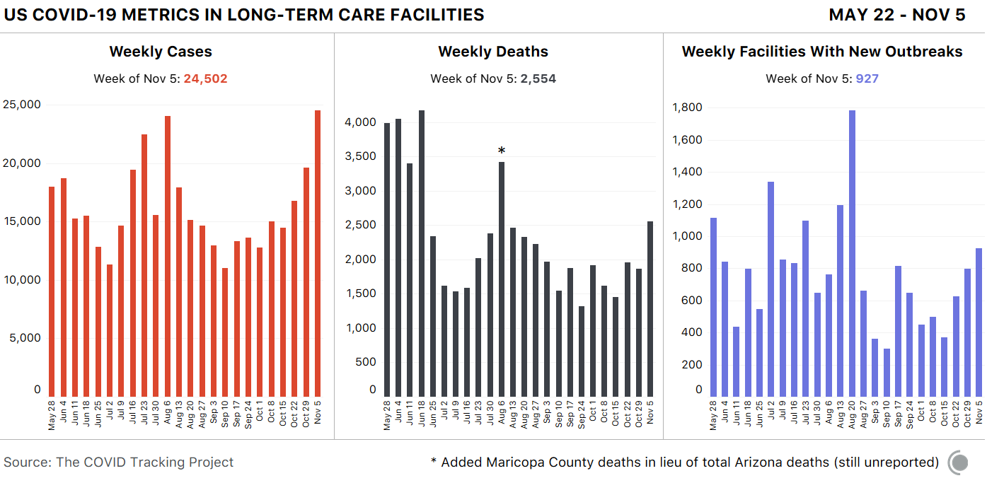 3 bar charts showing weekly data over time. First, cases in LTC facilities - 24,502 cases this week. Second, deaths in LTC - 2,554 deaths this week. Third, facilities with new outbreaks - 927 new facilities are now experiencing outbreaks.