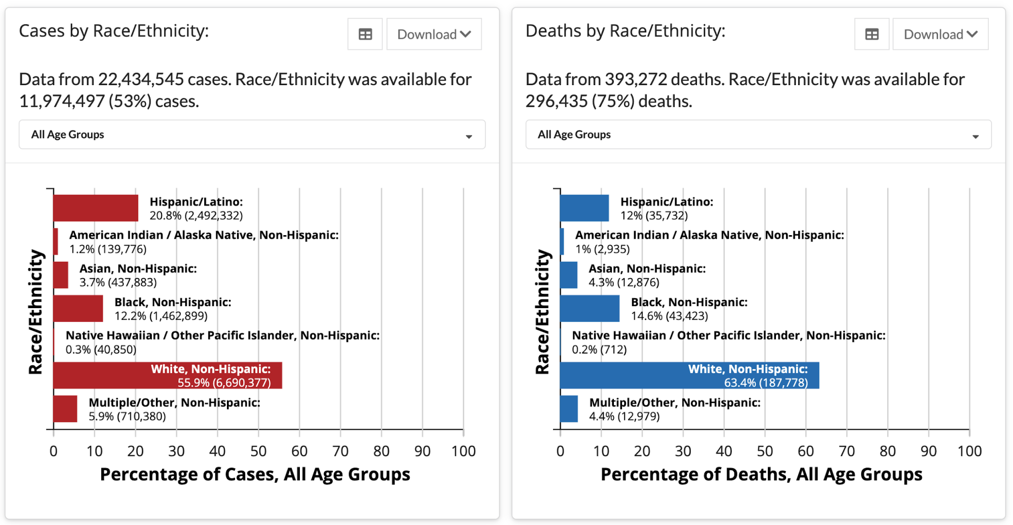 Two bar charts from the CDC site, one showing cases by race/ethnicity, the other deaths by race/ethnicity. Each demographic group has information about the total number of cases or deaths, as well as the percentage of the total with known data.