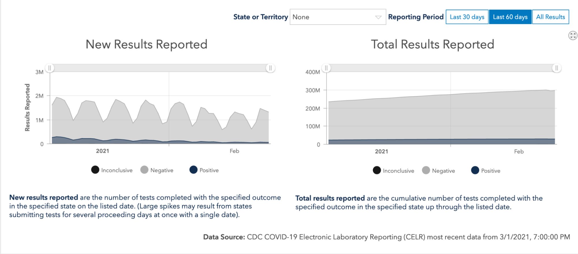 Two graphs showing US COVID-19 inconclusive, negative, and positive test results over time for the last 60 days, covering January and February 2021. The graph on the left shows new test results reported and shows significant peaks and valleys over time ranging between about 2 million and 1 million new tests per day. The graph on the right shows a slight increase over time, beginning at about 225 million total test results reported and peaking at about 300 million total tests reported.
