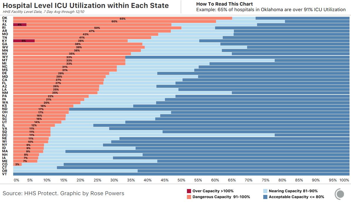Bar chart showing each US state's ICU utilization by COVID-19 patients at a facility level. In many states, more than half of hospitals have less than 20% of ICU beds available.