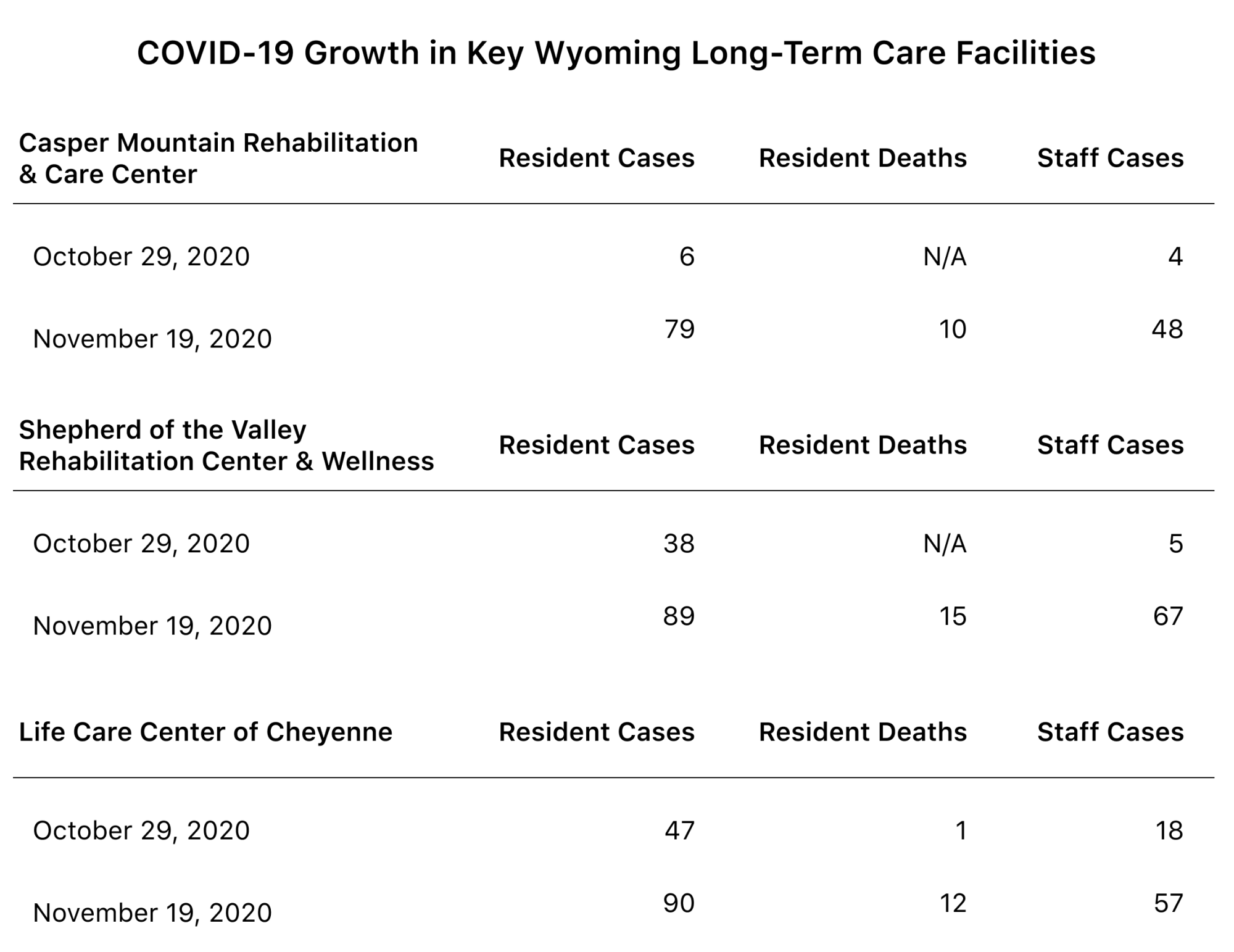 Table showing the growth in COVID-19 cases and deaths in 3 key Wyoming facilities. All three saw sharp increases in both resident cases and resident deaths from October 29 to November 19.