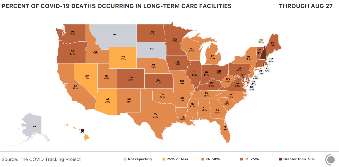 Heat map of percent of COVID-19 deaths occurring in long-term care facilities. Alaska, Montana, and South Dakota do not report this data.